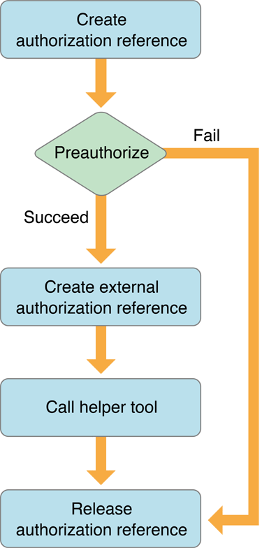 Pre-authorization flow in the main app